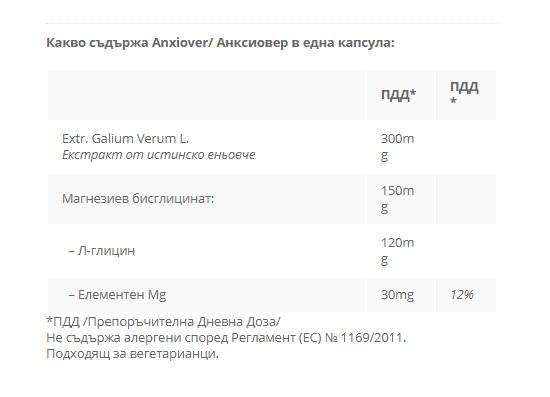 CeliPharm - Anxiover (Анксиовер) състав